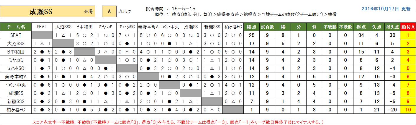 kenou-a