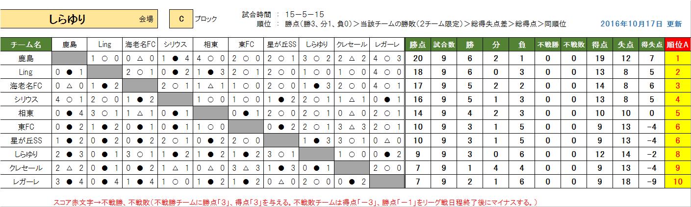 kenou-c