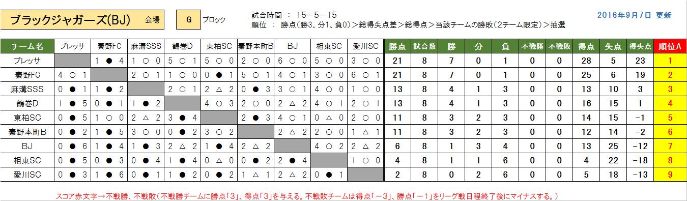 kenou-g
