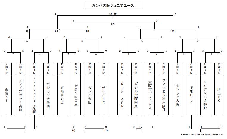 2016cys15-kansai-3R-result