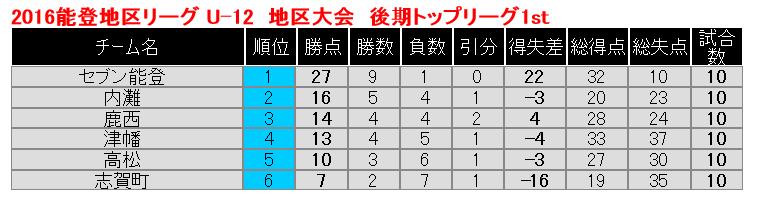 noto-kouki-top911