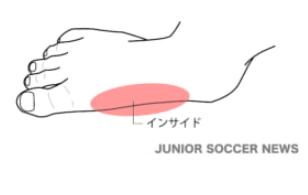 インサイド【サッカー用語解説集】