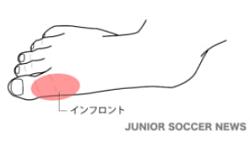 インフロント【サッカー用語解説集】
