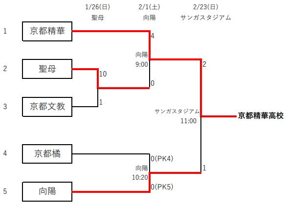 京都 高校 サッカー 新人 戦 2020