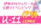 2020年度 Iリーグ(インディペンデンスリーグ)東海 優勝は中京大U20!