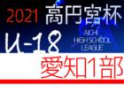 速報!2021年度 高円宮杯U-18 愛知県2部リーグ  第3節 4/17結果更新中!高蔵×熱田、三好×名電の情報をお待ちしています!4/24